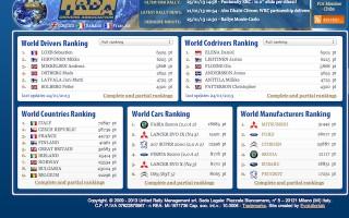「World Rally Ranking」がベストドライバー公開