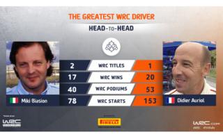 WRC.com「最も偉大なWRCドライバー決定戦」ビアジオン vs オリオールが投票受付中