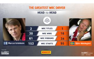 WRC.com「最も偉大なWRCドライバー決定戦」グロンホルム vs ワルデガルドが投票受付中