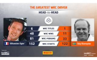 WRC.com「最も偉大なWRCドライバー決定戦」オジエ vs ブロンクビストが投票受付中