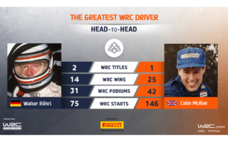 WRC.com「最も偉大なWRCドライバー決定戦」ロール vs マクレーが投票受付中