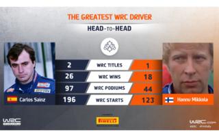 WRC.com「最も偉大なWRCドライバー決定戦」サインツ vs ミッコラが投票受付中