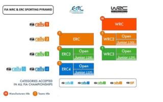 2022年からWRCとERCの連携が明確に。2021年からのラリー1技術規定も最終承認