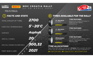 WRCクロアチア:ピレリ、P Zero RAハードコンパウンドを初投入