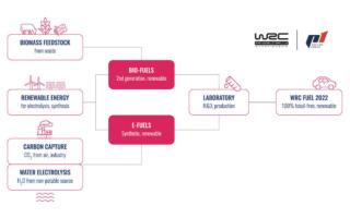 WRCは来季より持続可能燃料に100%スイッチ。P1レーシング・フューエルが単独供給