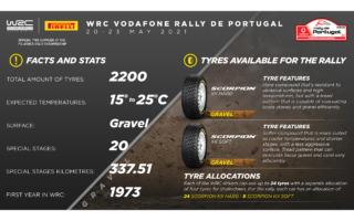 WRCポルトガル:ピレリのグラベルラリー用タイヤ、スコーピオンKX WRCがデビュー