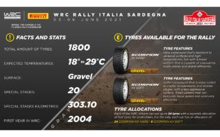 WRCサルディニア:ピレリ・スコーピオンKX WRCが母国イタリアラウンドに登場