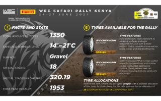 WRCサファリ:ピレリ・スコーピオンKX WRCがサファリに登場