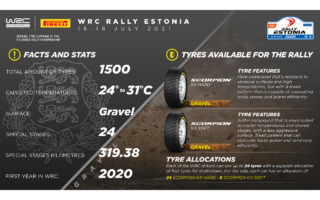 WRCエストニア:高速グラベルラリーでのタイヤ選択はソフトが主軸